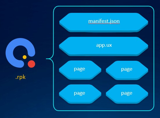 Huawei Quick Apps - Structure du projet