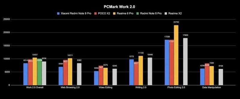 Redmi Note 9 Pro PCMark