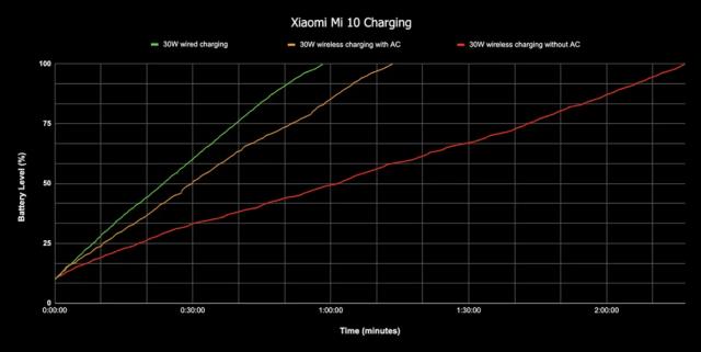 mi 10 charging curve