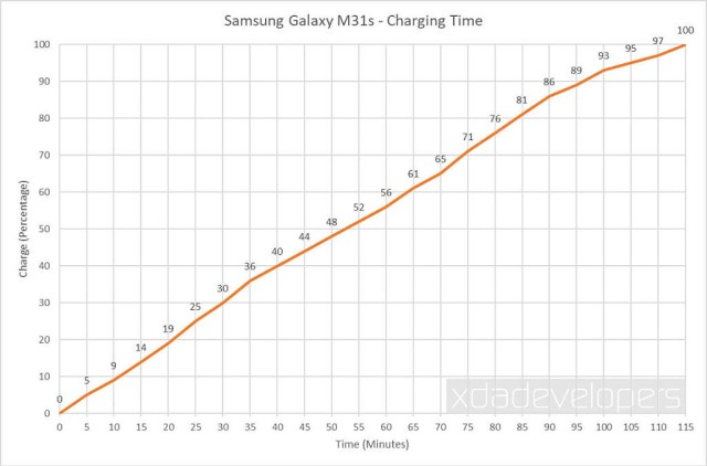 Samsung Galaxy M31s - Charging Time