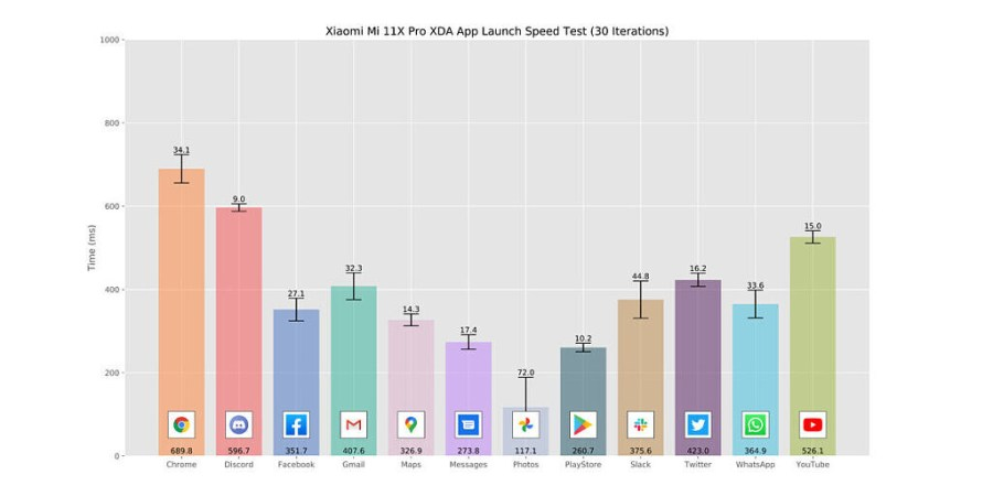 Xiaomi Mi 11X Pro_App Launch Speed Test graph