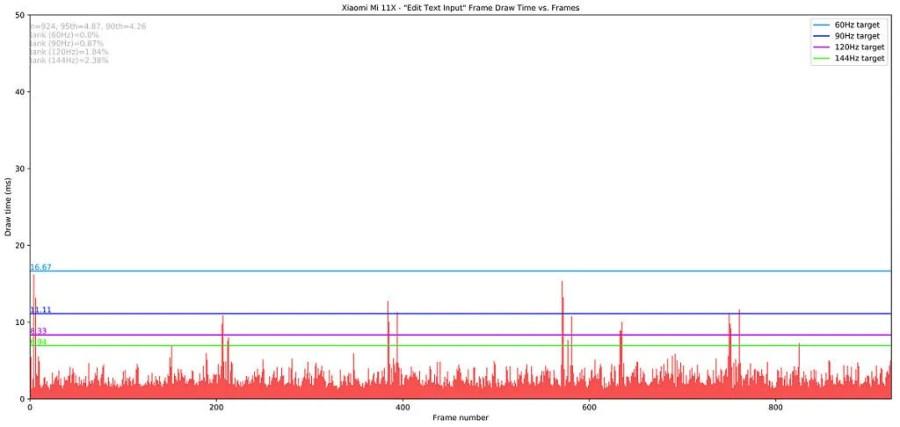 Xiaomi Mi 11X_Edit Text Input_totals Jankbench Graph