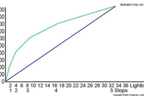 s-log-sensor-log-curve S-Log. A Further In Depth Look.