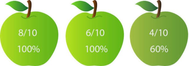 6/10ths Green and above recorded at 100% (our imaginary rec-709)