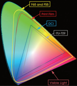 gamuts-269x300 What is a Gamut or Color Space and why do I need to know about it?