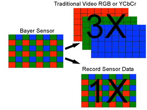 Bayer-to-RGB How can 16 bit X-OCN deliver smaller files than 10 bit XAVC-I?