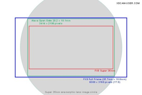 FX9-Image-circle-frame-lines1 Can You Shoot Anamorphic with the PXW-FX9?