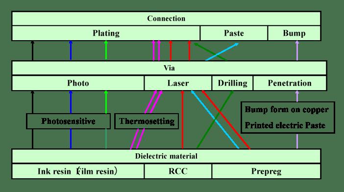 MAIN PROCESS OF BUILD – UP LAYER hdi capability