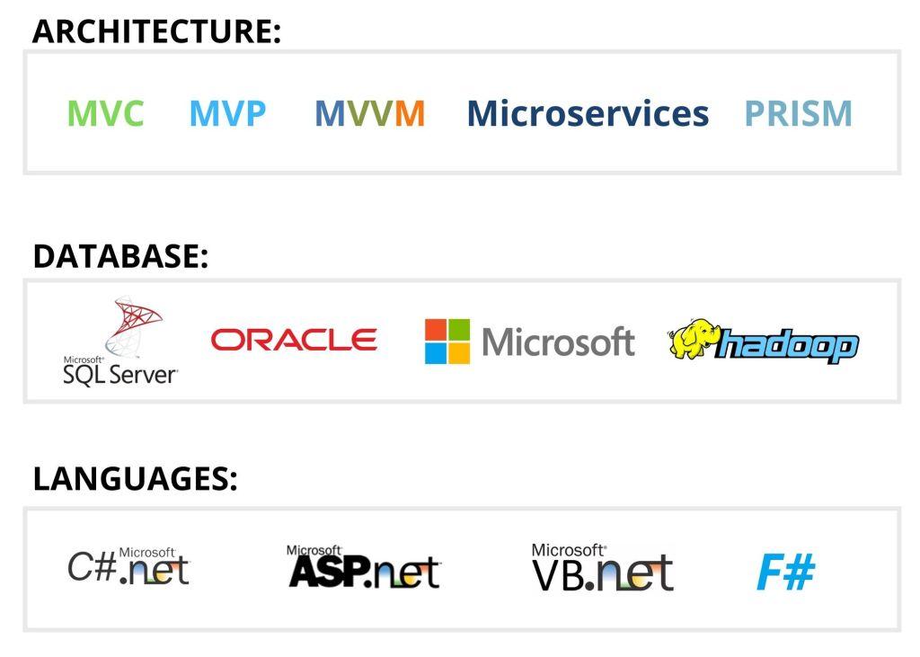Azure App Development Architecture