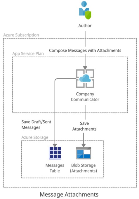 Company Communicator App 4