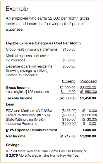 Flexible Spending Account, FSA, S125 Administration | Portland