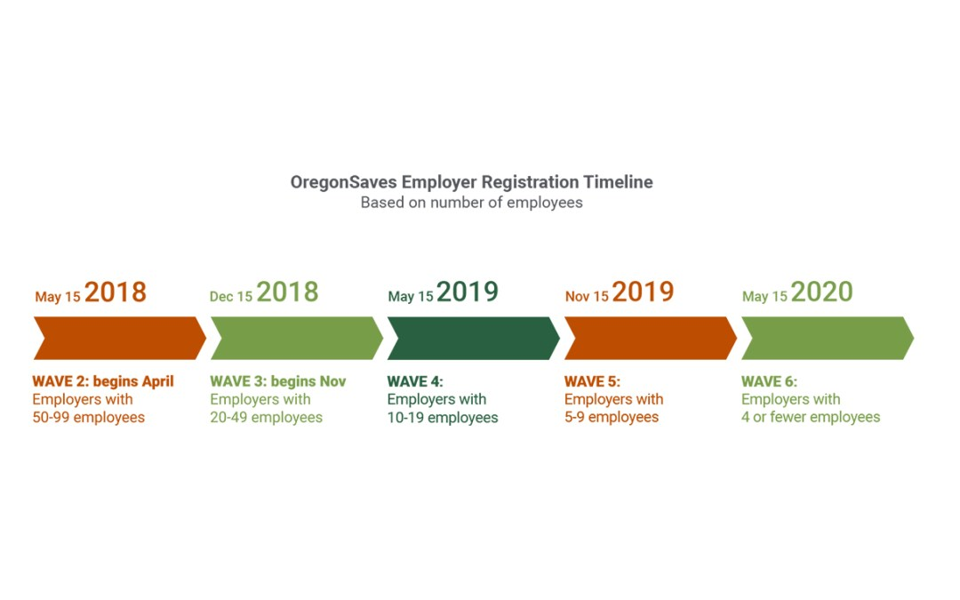 oregonsaves deadline for employers is approaching see your options