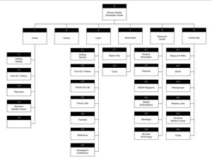 Do I have to Keep Re-Submitting my Site Map to Google?