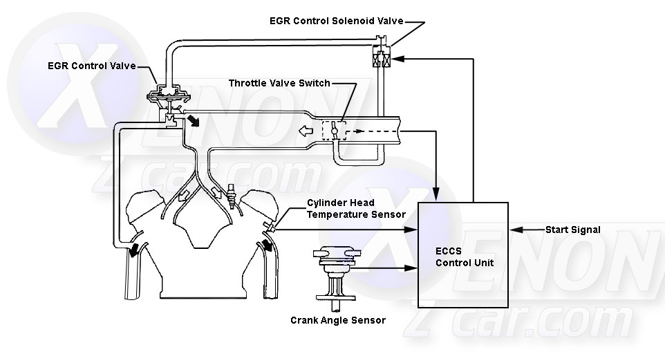 What Is The Function Of The Egr Valve Can It Be Repaired