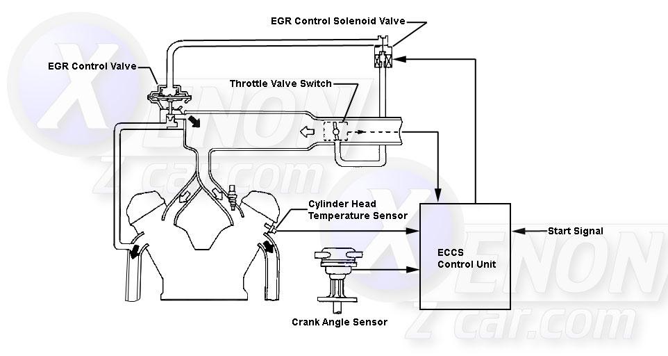 XenonZcar.com Z31 EGR Control Solenoid