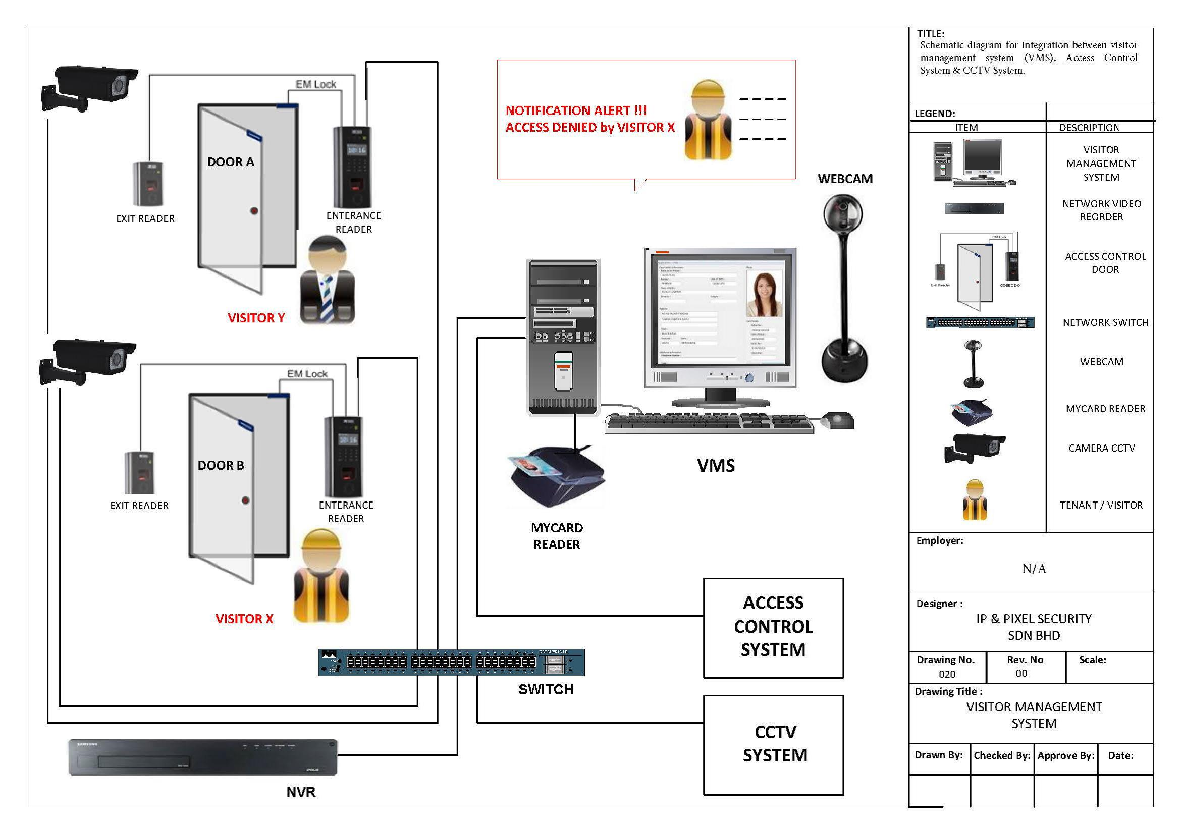 Access Control Door Contact | Wiring Diagram Database
