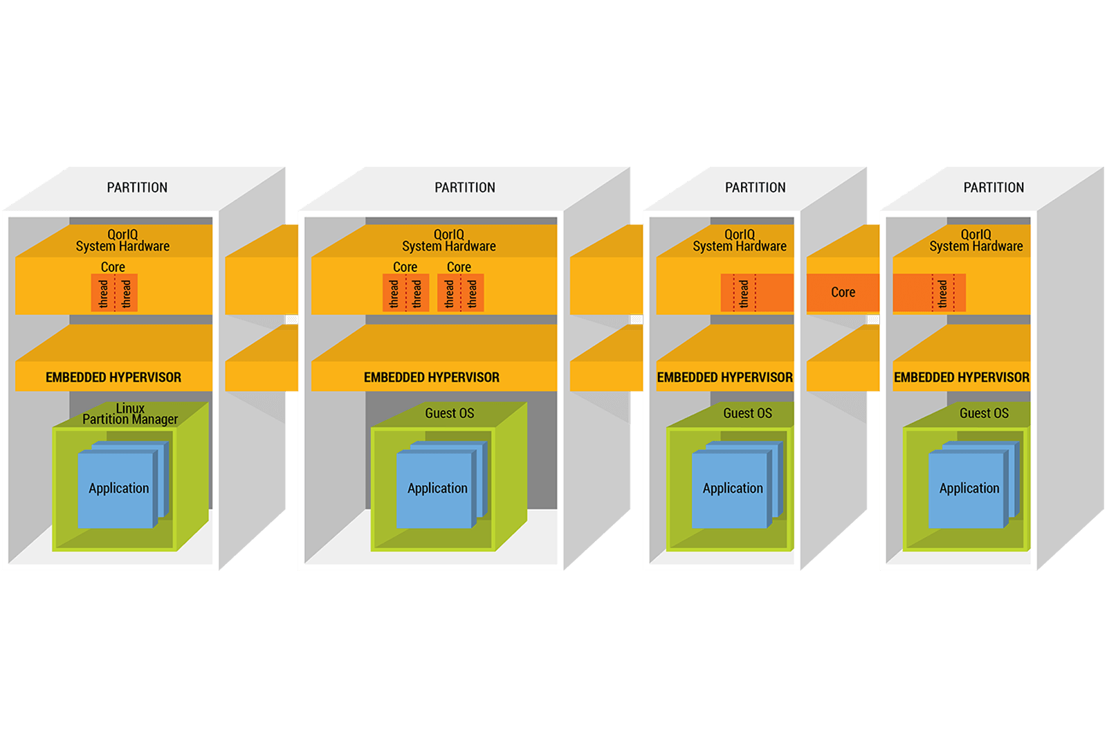 NXP Freescale Hypervisor Secure Partitioning Software