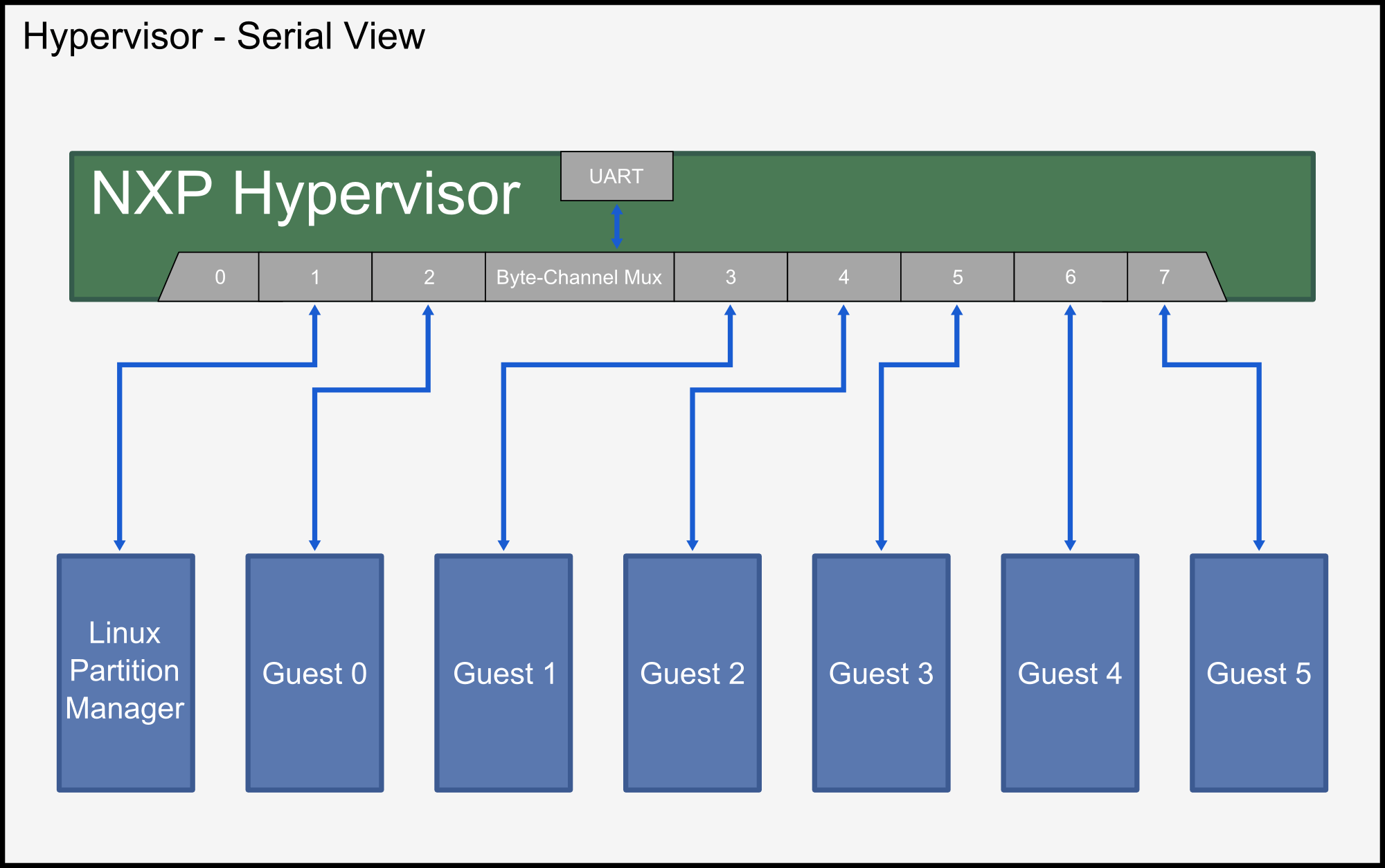 diagram of hypervisor toyota radio wiring nxp freescale secure partitioning software