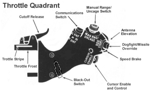 Throttle Quadrant System