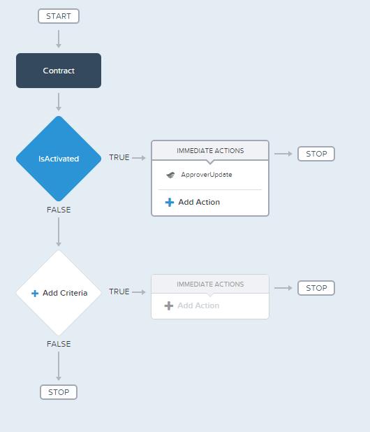 15. Process Builder
