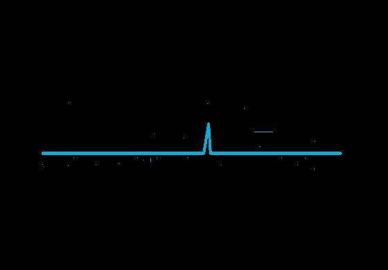 Diagnostics Laboratory, Molecular Diagnostics Lab Solutions