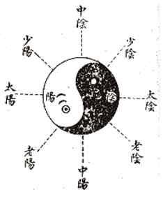 Diagramma delle posizioni e delle direzioni in Wudang Taijijian (www.taijiinfo.com)