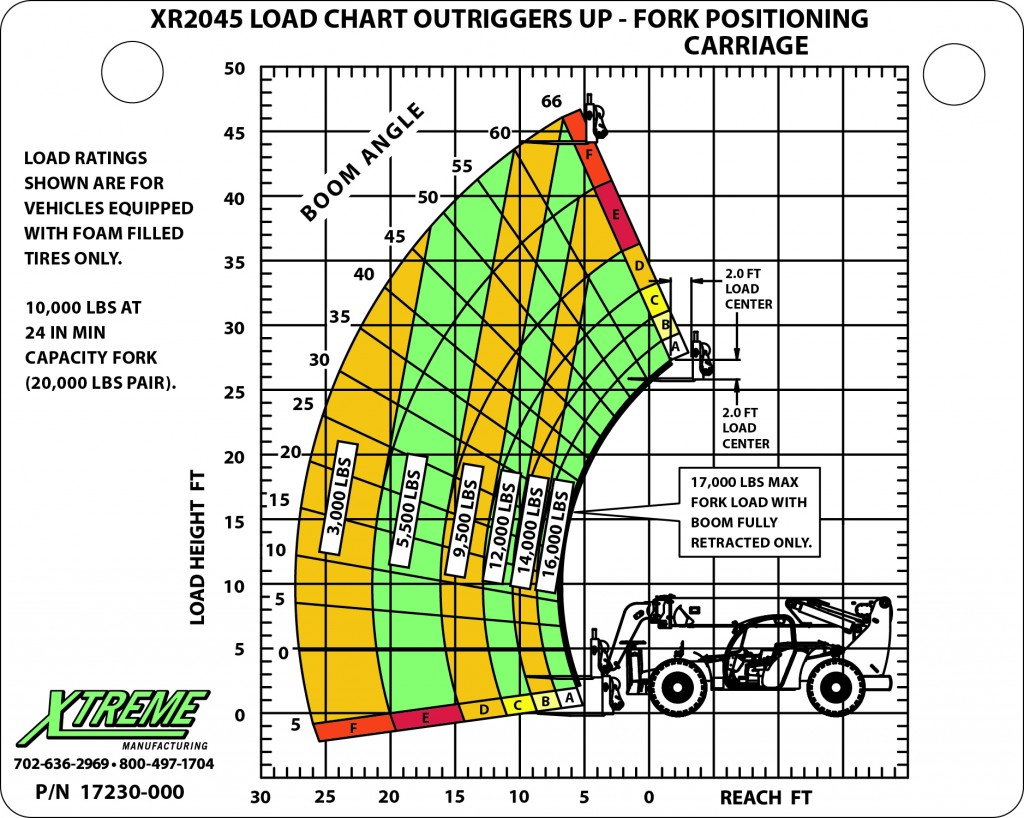17230 000 2045 fork positioning carriage OR up 1024x818?resize=234300 reach forklift capacity chart homeschoolingforfree org