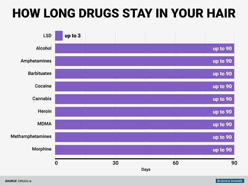 טבלת נתונים: כמה זמן מחזיקים סמים שונים בגוף?