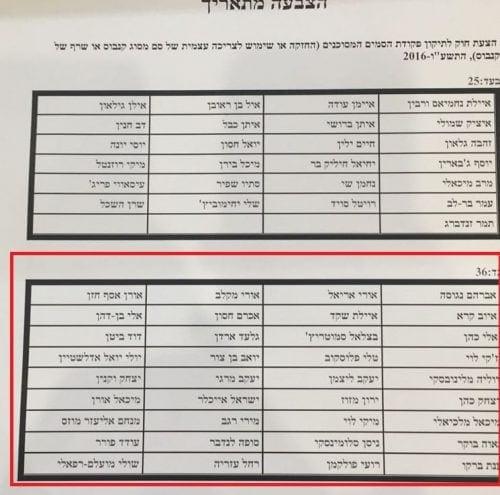 הצבעה בעד נגד חברי כנסת אי הפללה