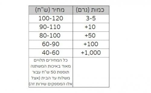 מחירי קנאביס בישראל 2017