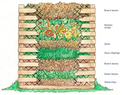 soil_compost_diagram