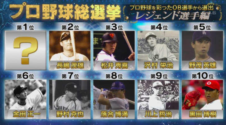 【ランキング】プロ野球総選挙2018冬スペシャル 順位発表|12月 ...