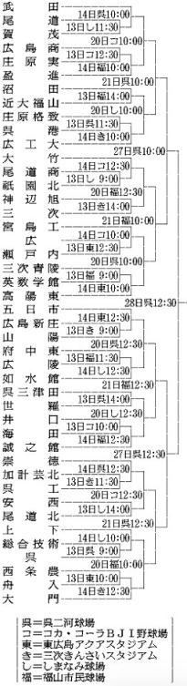 甲子園 トーナメント 結果
