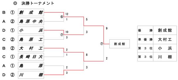日程・結果】長崎県大会 高校野球 組み合わせ日程 2021年 | 高校野球 ...