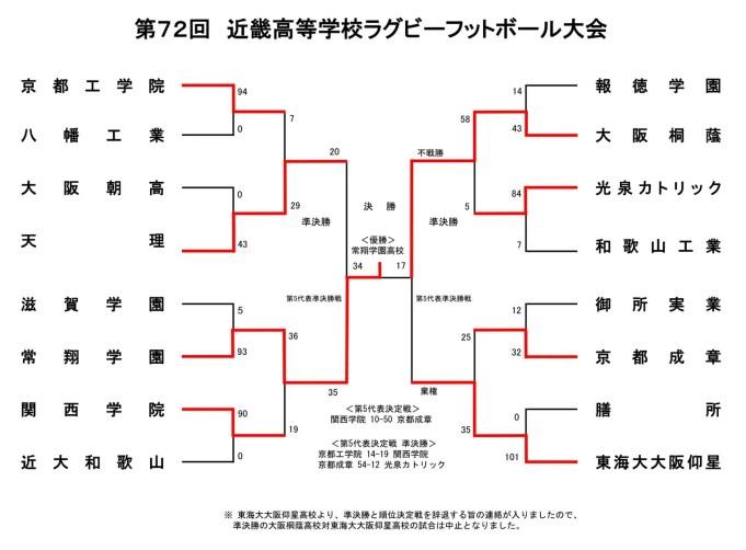 ラグビー 大会 2020 近畿 高校 天理19