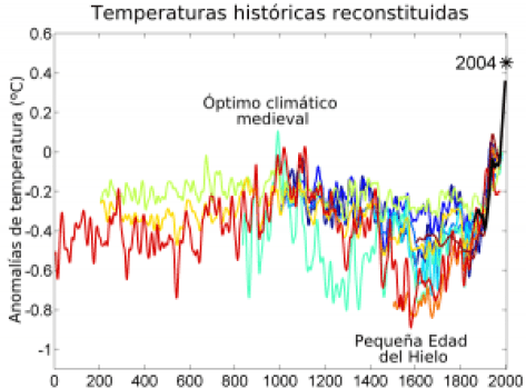 TSR_10_02_2000_Year_Temperature