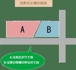 台形の土地の吉凶図