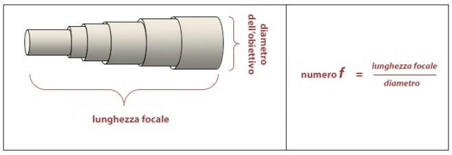 relazione tra diaframma e focale