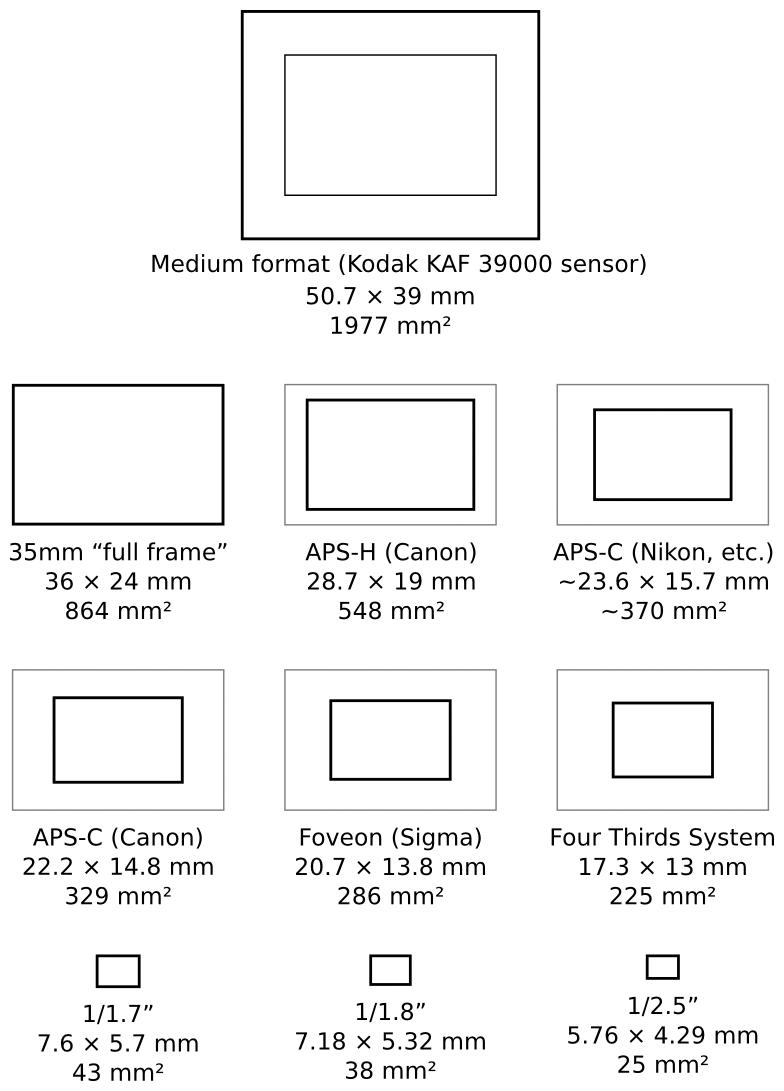 Photocafè.it - Comparativa tra le dimensioni di pellicole/sensori fotografici [https://en.wikipedia.org/wiki/Image_sensor_format ]