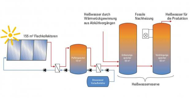 © Hütt-Brauerei