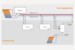 """Versorgungs-/Prozessebene: """"Einbindungsmöglichkeiten von Solarwärme"""""""