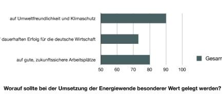 diagramm_umweltschutz