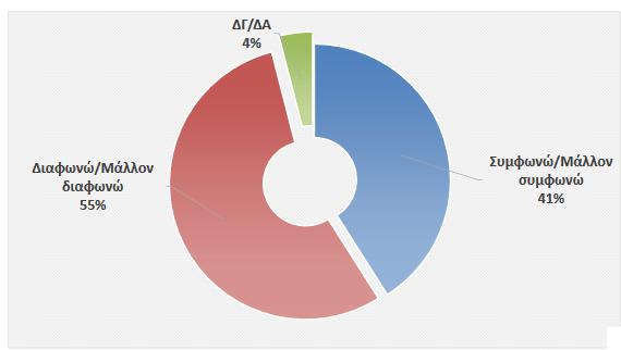 Έρευνα: Το 55% διαφωνεί με την επαναλειτουργία των σχολείων