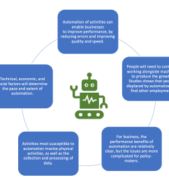 impact of artificial intelligence on the future of labor market [ 2294 x 1598 Pixel ]