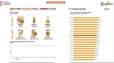 Tasa de actividad del mercado de trabajo español