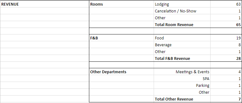 Profit and loss statment template 18. Hotel Profit And Loss Statement Sample Hospitality Lodging P L Template