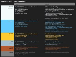 Project CARS - Tools & Perks