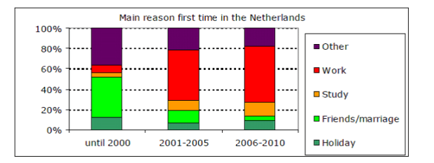 Source: Forum, Institute for Multicultural Affairs, Factsheet Romanians in the Netherlands, March 2011