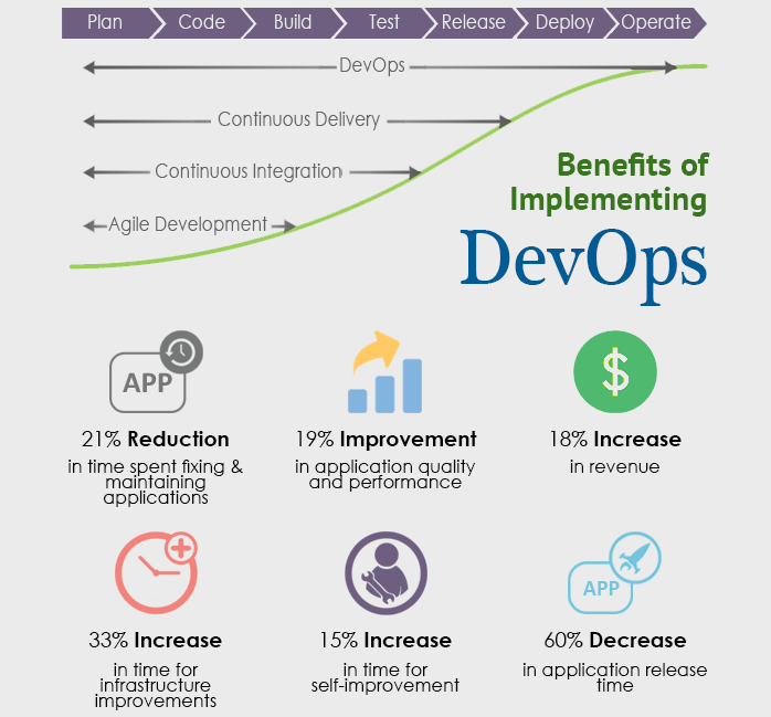 devops benefits