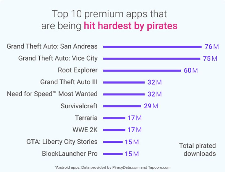 most pirated games